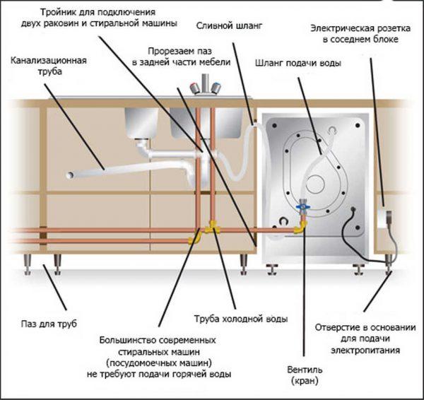 Универсальная схема подключения посудомоечной машины (вид сзади)