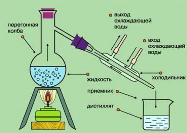 Принцип работы дистиллятора