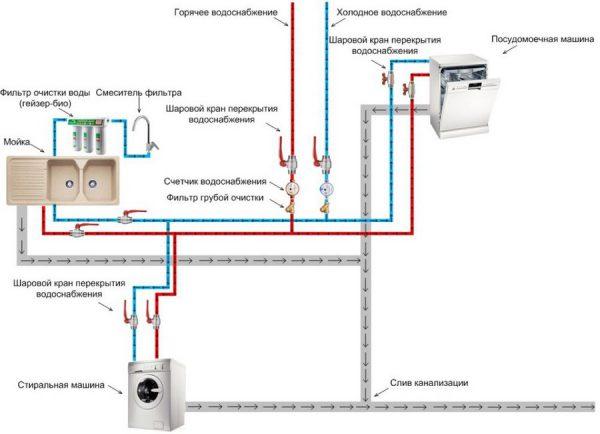 Структурная схема подключения стиральной машины и посудомойки на кухне