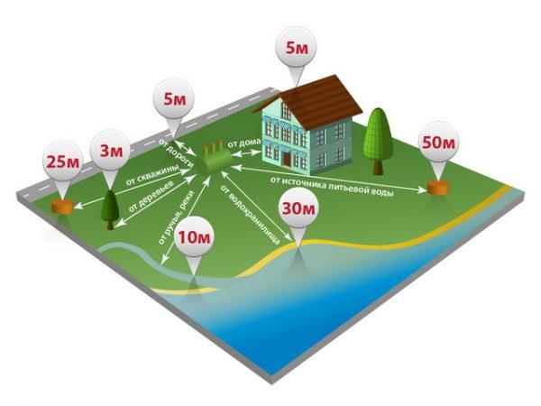 Требования к размещению очистных сооружений канализации на загородном участке