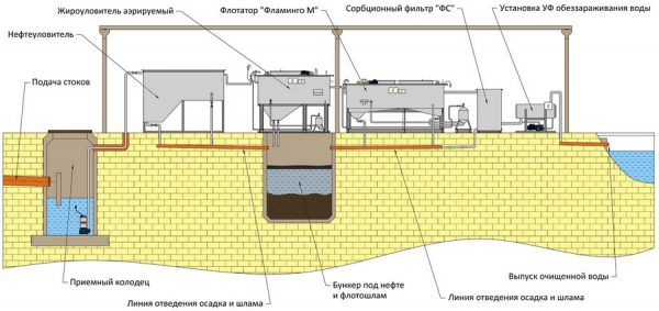 Схема работы ЛОС при очищении ливневых вод
