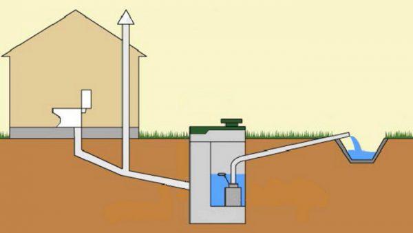 Наружное устройство системы канализации в частном доме