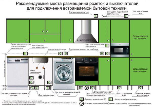 Рекомендуемая схема расположения розеток для бытовой техники на кухне