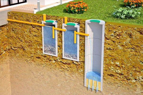 Септик из бетонных колец без откачки