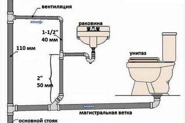 Пример схемы канализации в санузле