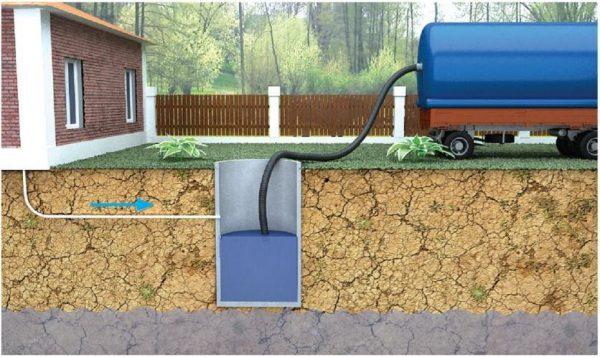 Чем дальше подъездная дорожка от канализационной ёмкости, тем сложнее выполнение работ и выше стоимость оказываемых услуг