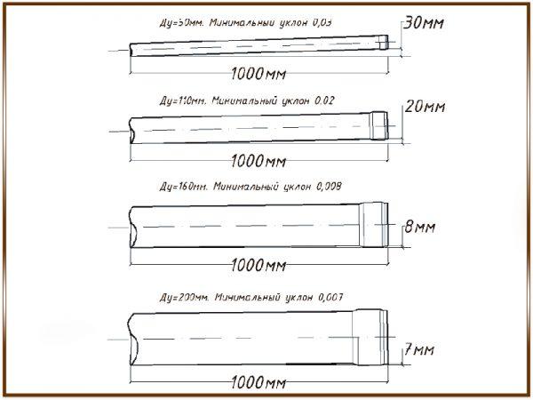 Таблица уклонов труб от 50 мм до 200 мм