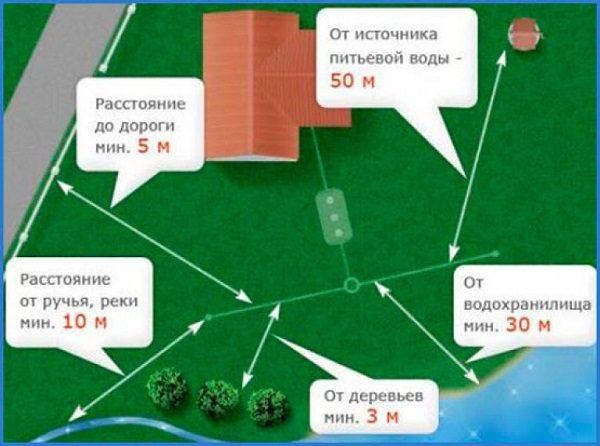 Правила расположения канализации согласно СанПин и СНиП