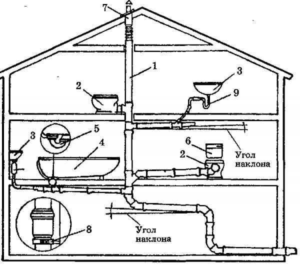 Типовая схема внутренней канализации жилого дома