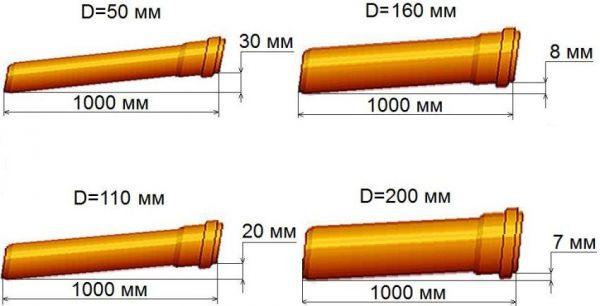 Соотношение диаметра трубы и угла уклона