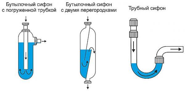 Виды гидрозатворов