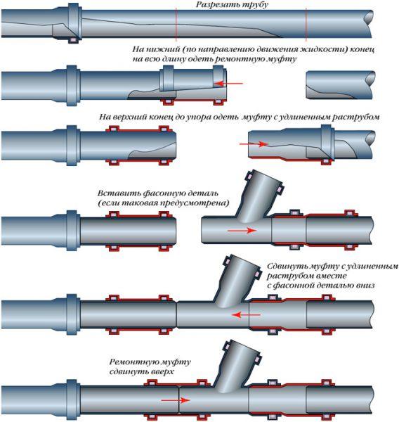 Монтаж внутренней канализации: последовательность работ
