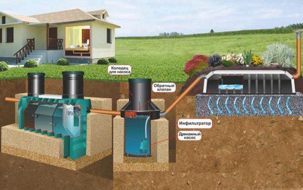 Отводить канализационную трубу в яму с устройством для забора влаги нельзя, поскольку эффективность и работоспособность системы будут снижены