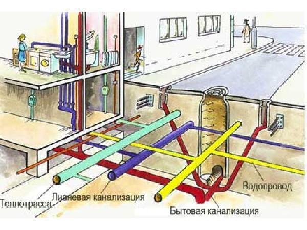 Расположение трубопроводов