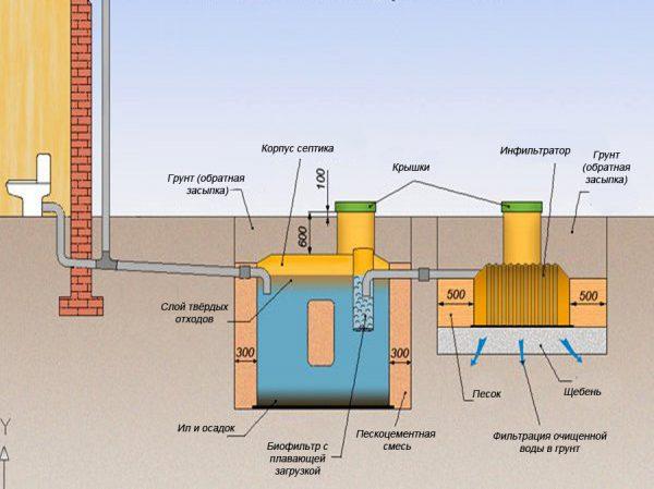 Внешняя канализация в частном доме схема глубина
