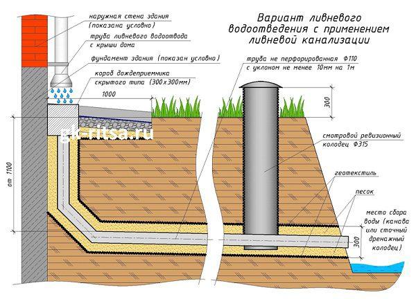 Ливневая канализация на наземной части