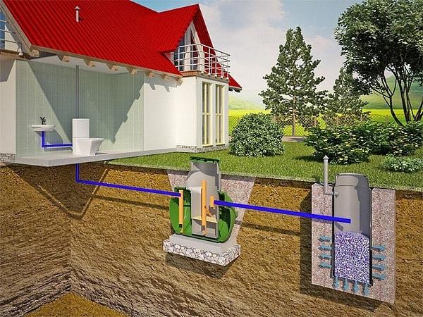 Бытовая канализация для частного дома