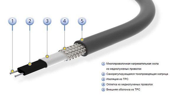 Конструкция саморегулирующего кабеля