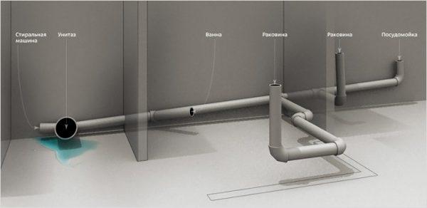 Канализационный трубопровод в квартире