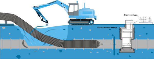 Метод санации – замена канализации «труба в трубе»