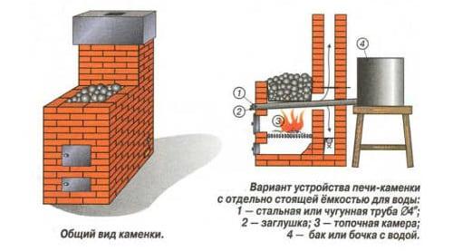 Как правильно укладывать камни в банную печь